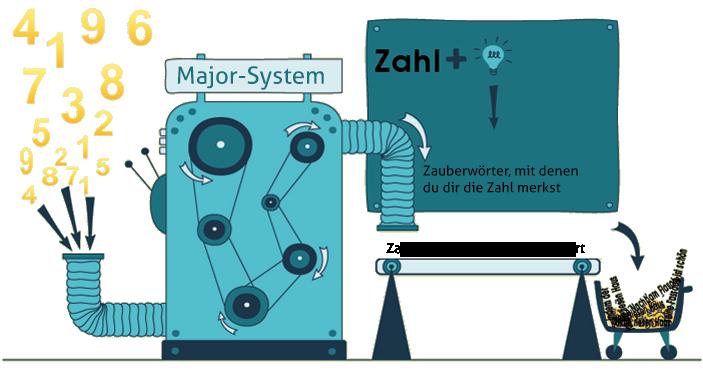 Major System zum Zahlenmerken